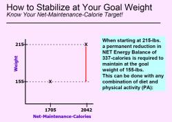 caloriediet